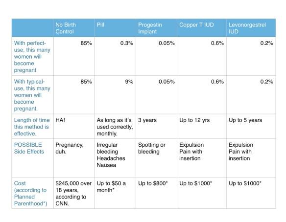 IUD:Implant chart